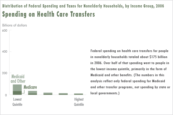 Spending on Health Care Transfers