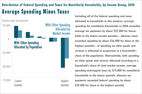 Average Spending Minus Taxes