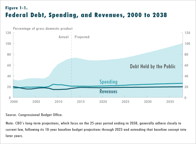 Figure 1-1.  Federal Debt, Spending, and Revenues, 2000 to 2038