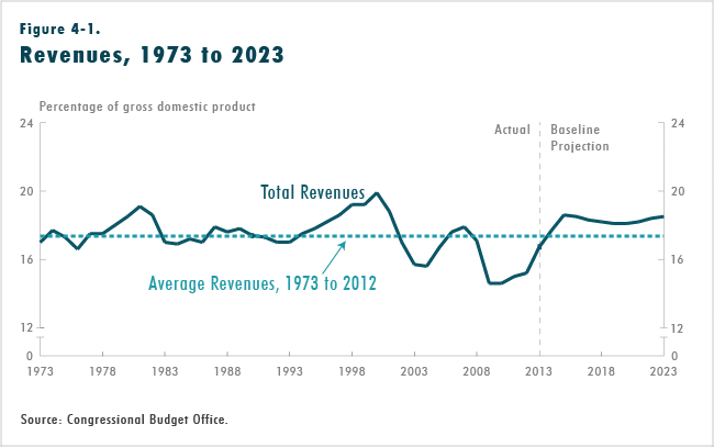 Figure 4-1.  Revenues, 1973 to 2023