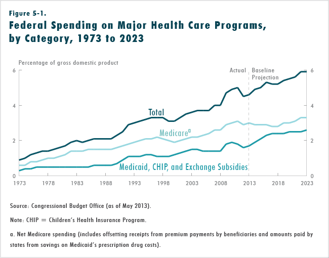 Figure 5-1.  Federal Spending on Major Health Care Programs, by Category, 1973 to 2023