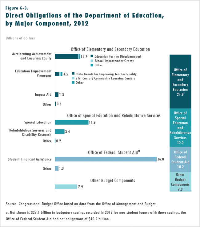 Figure 6-3.  Direct Obligations of the Department of Education, by Major Component, 2012