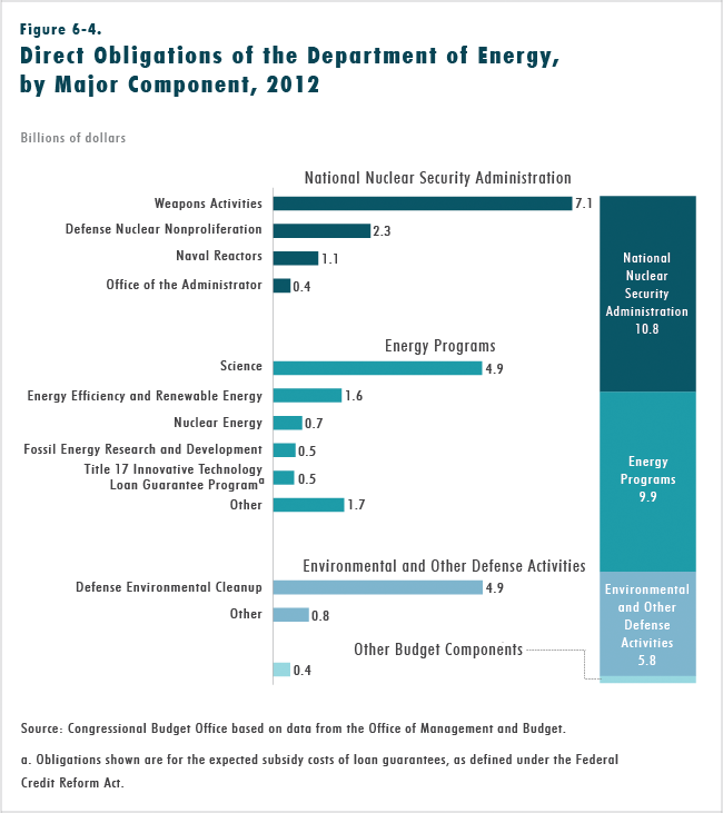 Figure 6-4.  Direct Obligations of the Department of Energy, by Major Component, 2012
