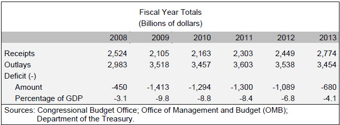 Fiscal Year 2013 outlays and revenues