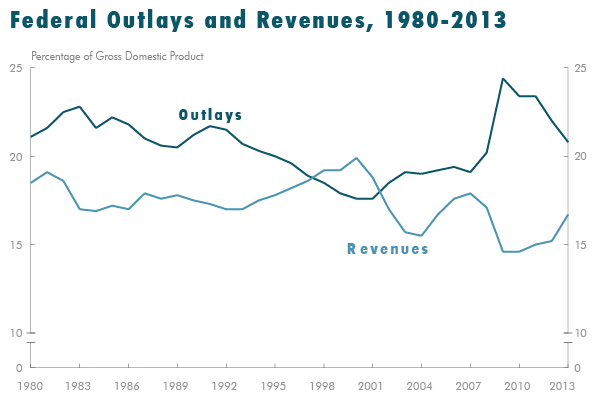 Federal Outlays and Revenues