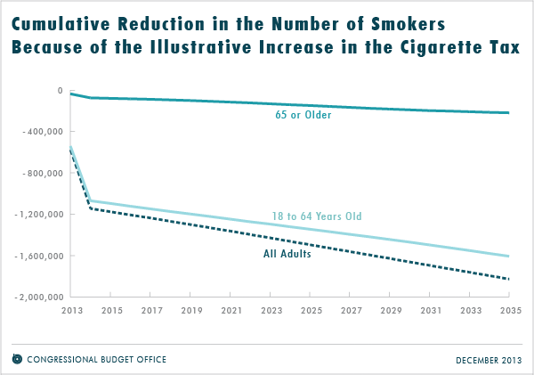 Cumulative Reduction in the Number of Smokers Because of the Illustrative Increase in the Cigarette Tax