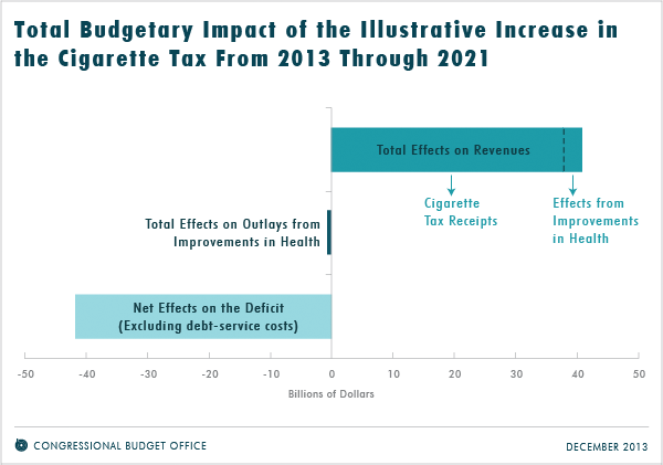Total Budgetary Impact of the Illustrative Increase in the Cigarette Tax From 2013 Through 2021