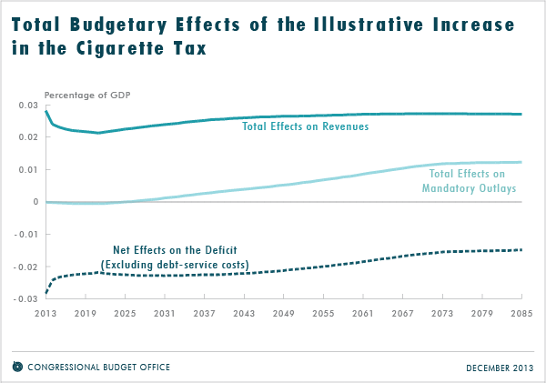 Total Budgetary Effects of the Illustrative Increase in the Cigarette Tax