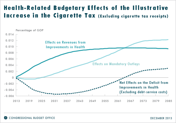 Health-Related Budgetary Effects of the Illustrative Increase in the Cigarette Tax (Excluding cigarette tax receipts)