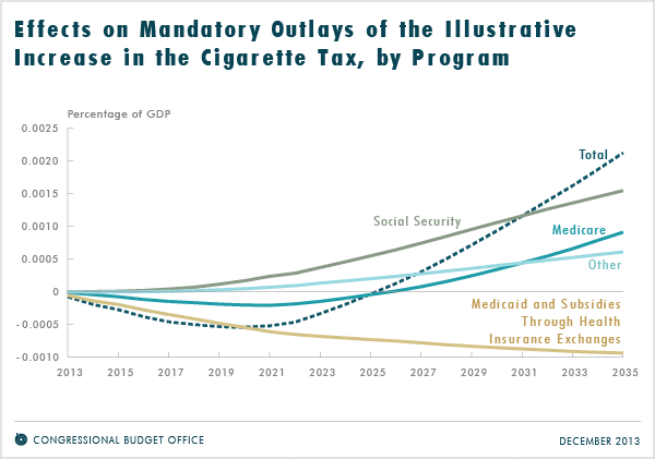 Effects on Mandatory Outlays of the Illustrative Increase in the Cigarette Tax, by Program