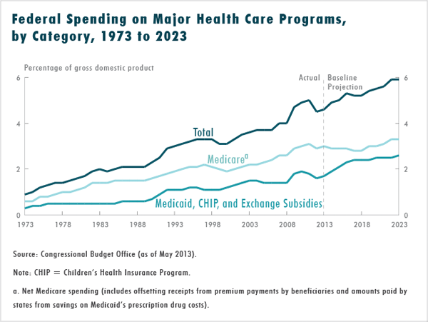 Federal Spending on Major Health Care Programs, by Category, 1973 to 2023