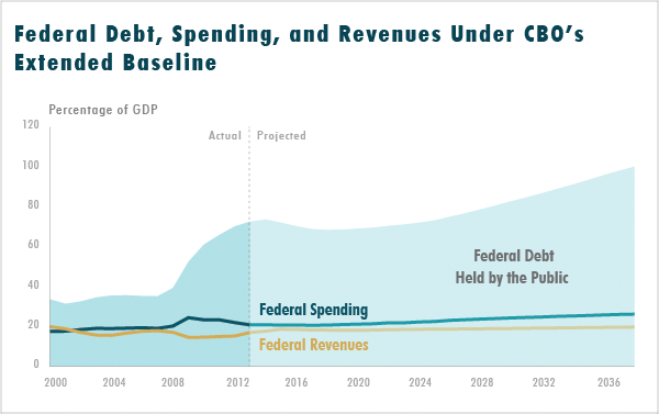Federal Debt, Spending, and Revenues Under CBO's Extended Baseline