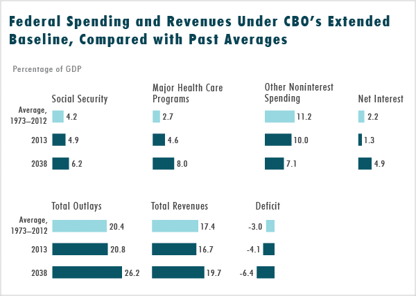 Federal Spending and Revenues Under CBO's Extended Baseline, Compared with Past Averages