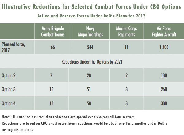 Illustrative Reductions for Selected Combat Forces Under CBO Options