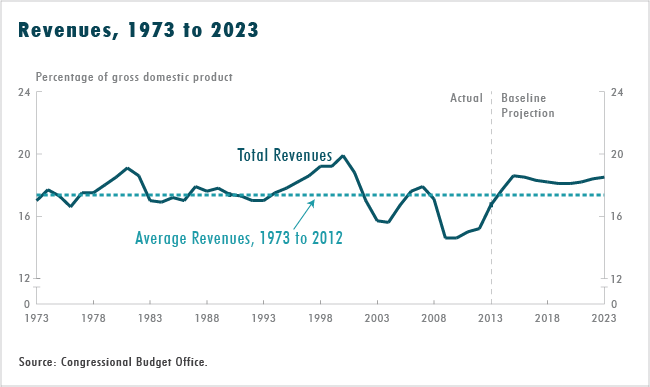 Revenues, 1973 to 2023