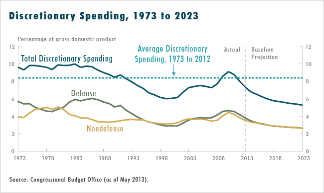 Discretionary Spending, 1973 to 2023