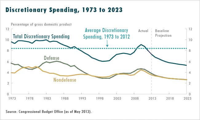 Discretionary Spending, 1973 to 2023
