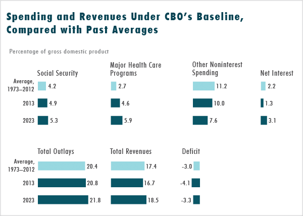 Spending and Revenues Under CBO's Baseline, Compared with Past Averages