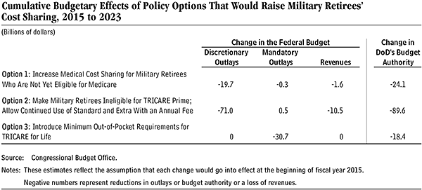 Military Retirees' Cost Sharing table