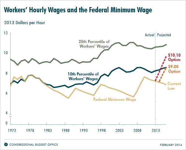 the effects of a binding minimum wage 3 minimum wages and the labor market effects of immigration minimum wages and the labor market effects of  in states where the federal minimum wage is binding.