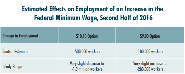Estimated Effects on Employment of an Increase in the Federal Minimum Wage, Second Half of 2016