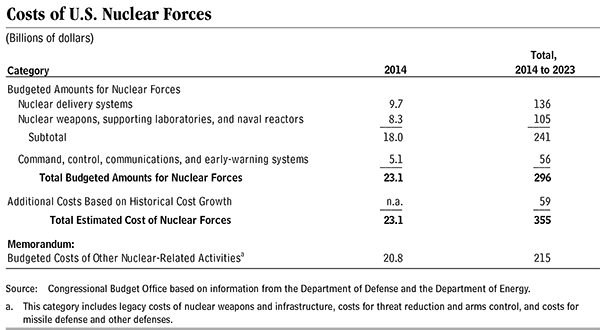 Table 1 — Costs of U.S. Nuclear Forces