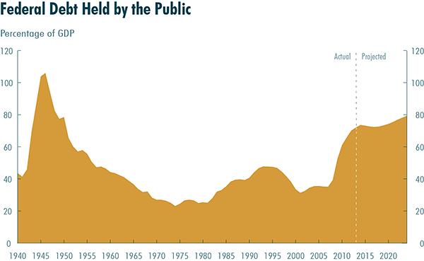 2014 Public Debt via CBO