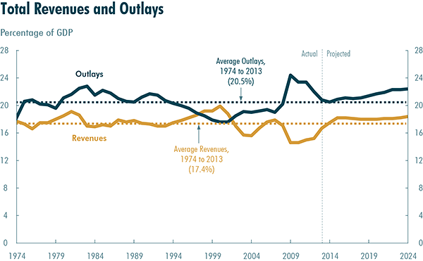 2014 Total Revenues and Outlays via CBO
