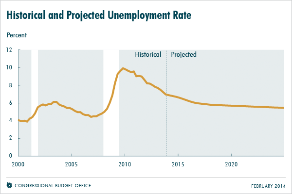Historical and Projected Unemployment Rate
