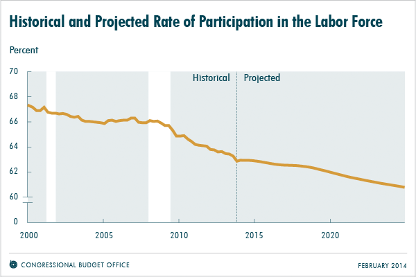 Historical and Projected Rate of Participation in the Labor Force