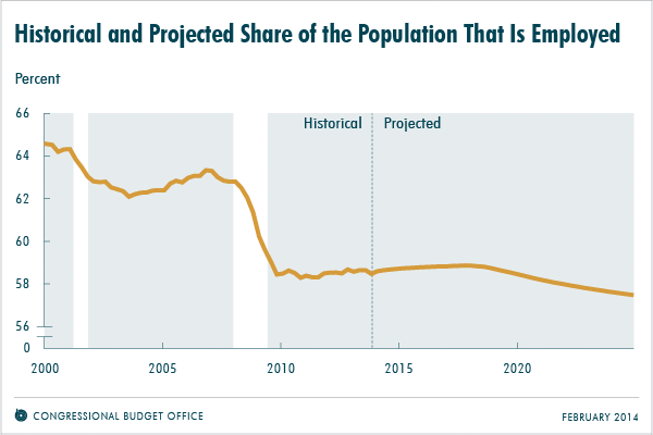 Historical and Projected Share of the Population That Is Employed