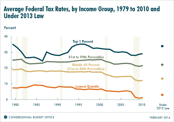Average Federal Tax Rates, by Income Group, 1979 to 2010 and Under 2013 Law