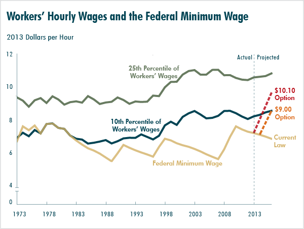 Workers' Hourly Wages and the Federal Minimum Wage