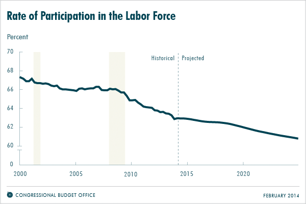 Rate of Participation in the Labor Force