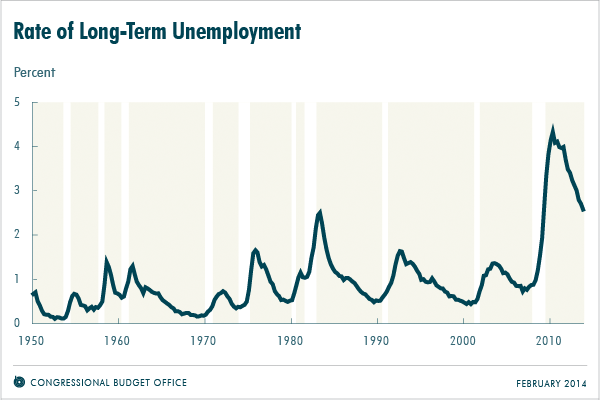 Rate of Long-Term Unemployment