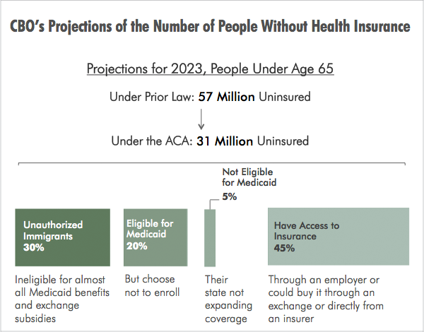 CBO's Projections of the Number of People Without Health Insurance