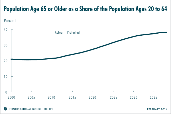 Population Age 65 or Older as a Share of the Population Ages 20 to 64