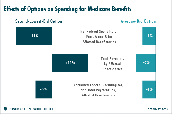 Effects of Options on Spending for Medicare Benefits