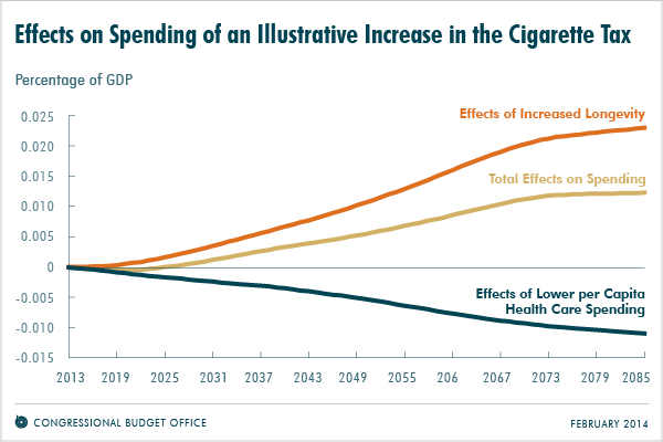 Effects on Spending of an Illustrative Increase in the Cigarette Tax
