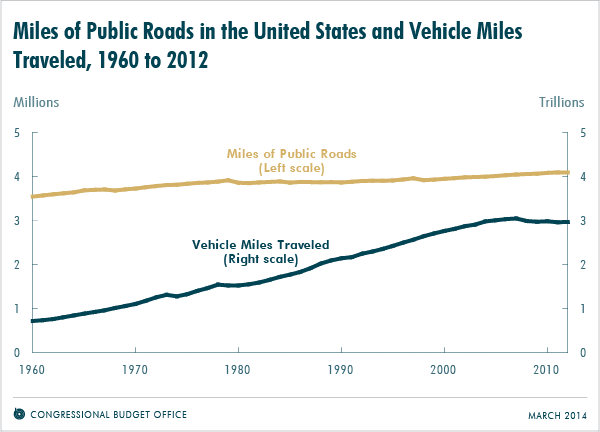 Miles of Public Roads in the United States and Vehicle Miles Traveled, 1960 to 2012