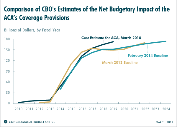 Comparison of CBO's Estimates of the Net Budget Impact of the ACA's Coverage Provisions