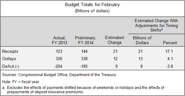 Budget Totals for February