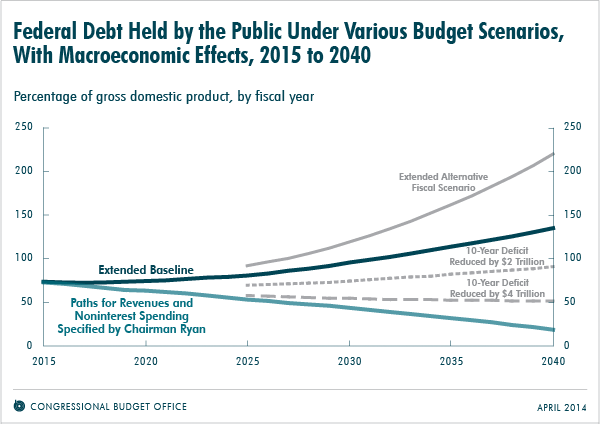 Federal Debt Held by the Pulic Under Various Budget Scenarios, With Macroeconomic Effects, 2015 to 2040