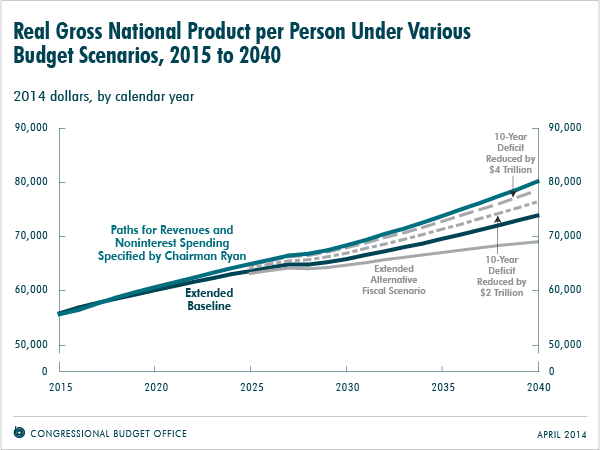 Real Gross National Product per Person Under Various Budget Scenarios, 2015 to 2040