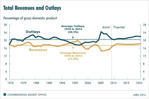 Total Revenues and Outlays