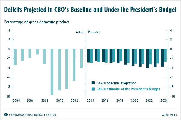 Deficits Projected in CBO's Baselline and Under the President's Budget