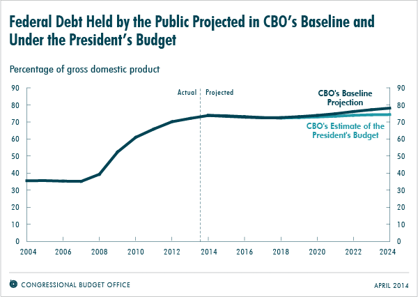 Federal Debt Held by the Public Projected in CBO's Baseline and Under the President's Budget