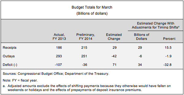Budget Totals for March