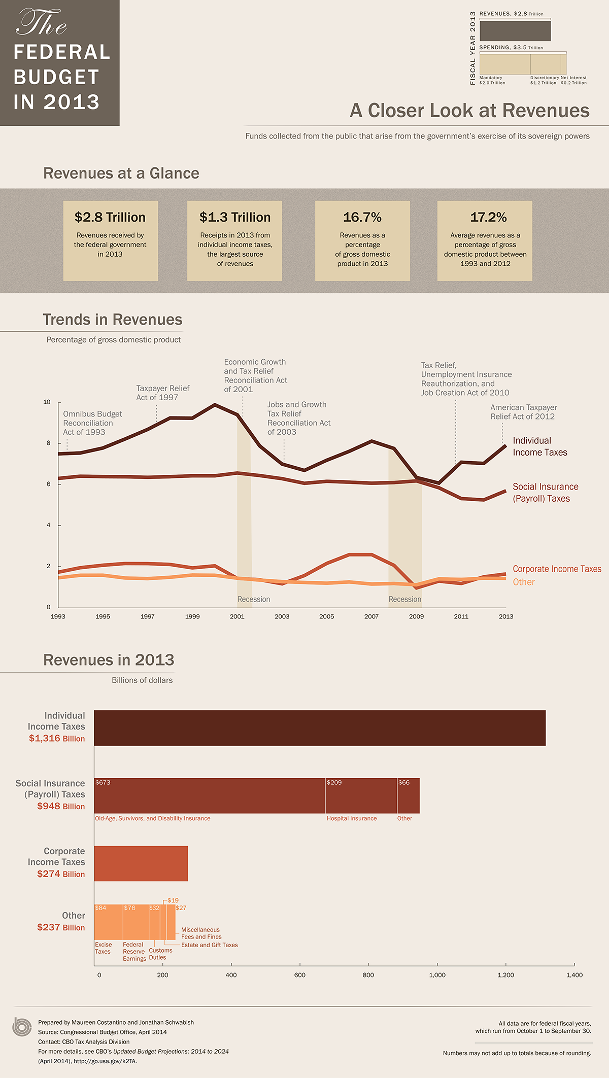 US Revenues in 2013: An Infographic