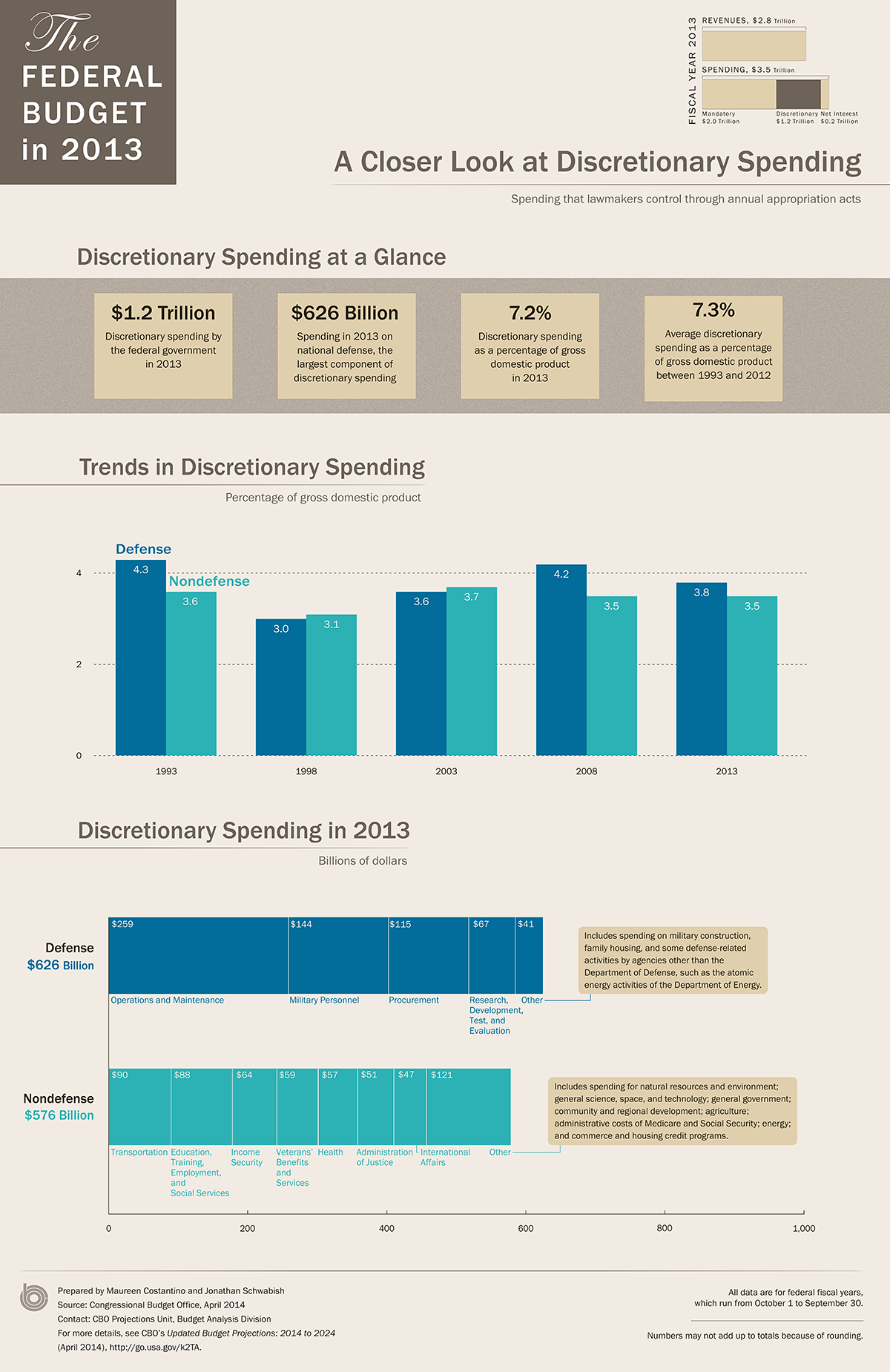 US Discretionary Spending in 2013: An Infographic